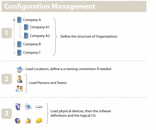 Configuration Management on-boarding